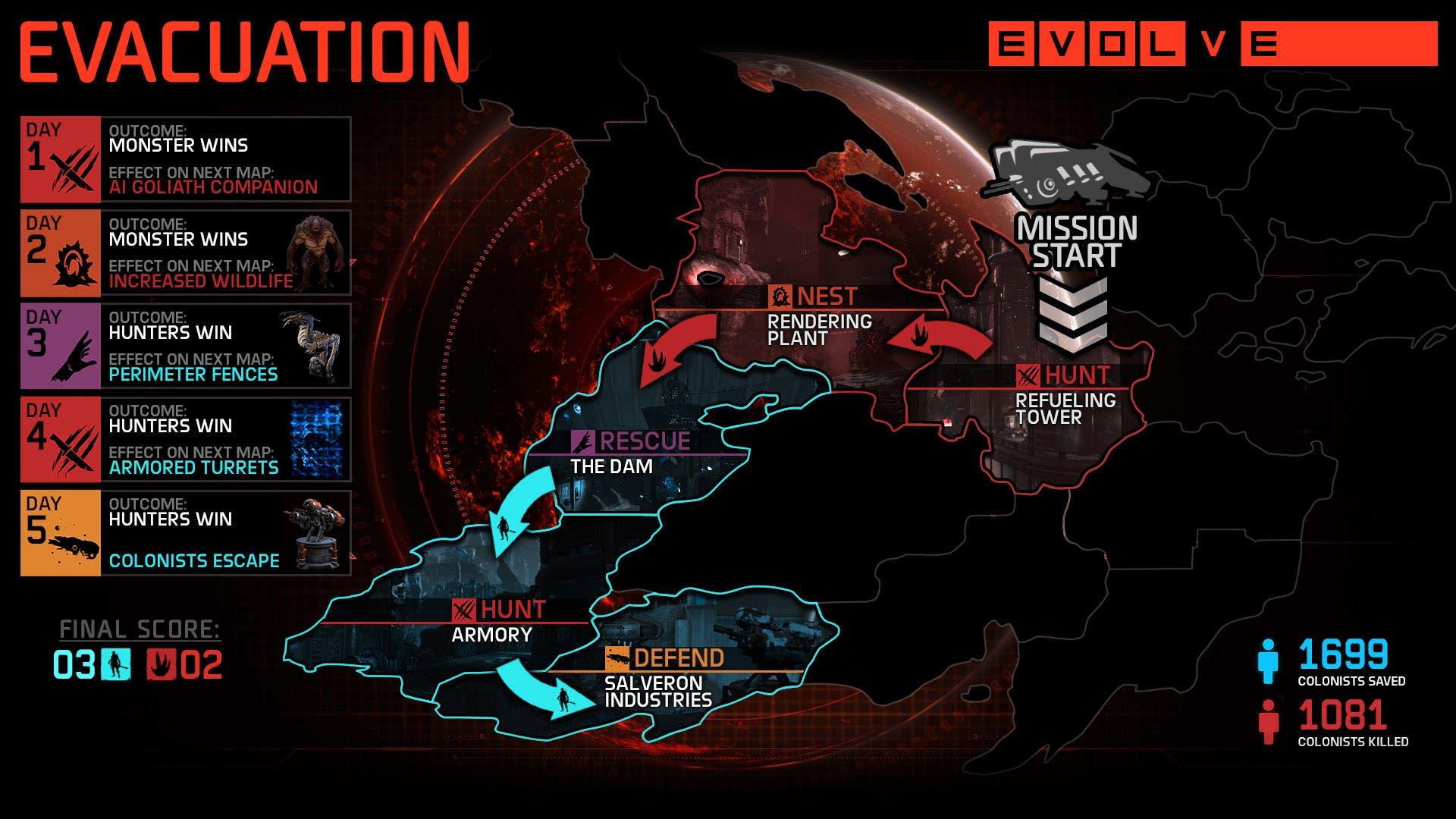 Modos_de_Juego_Para_Evolve_evacuation_infographic_Evolve