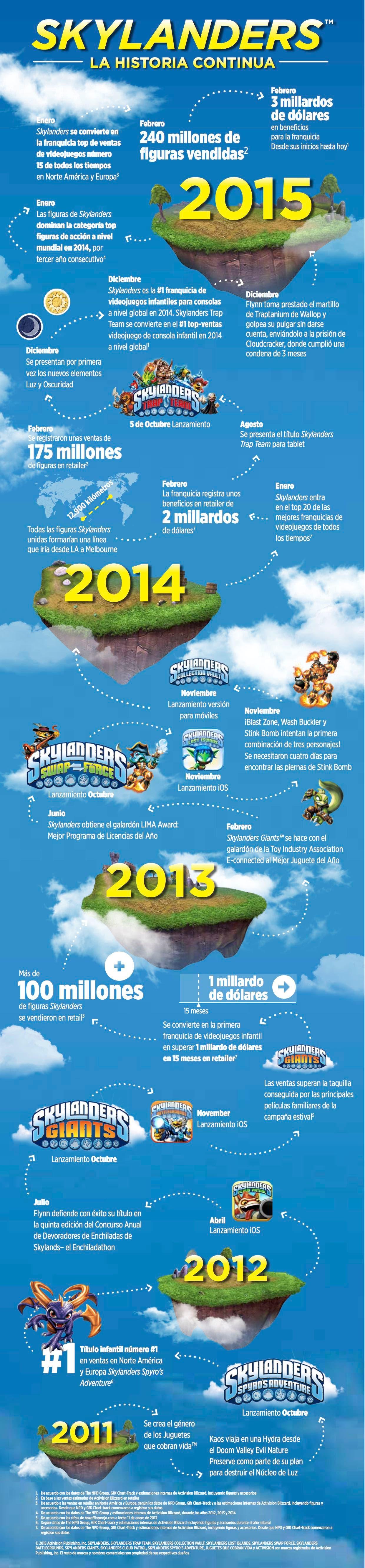 somosxbox Infografía Skylanders 2015
