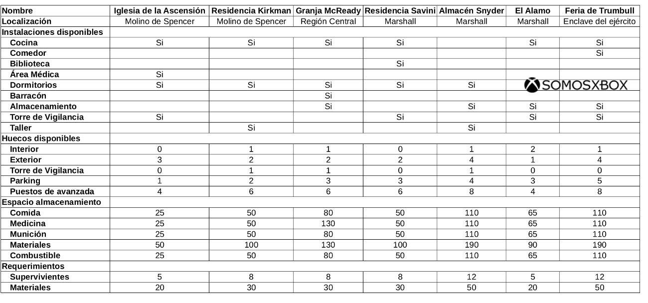 Resumen_residencias_state_of_decay2