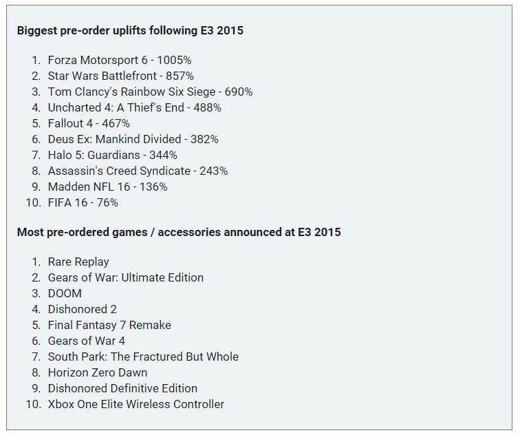 E3 Amazon