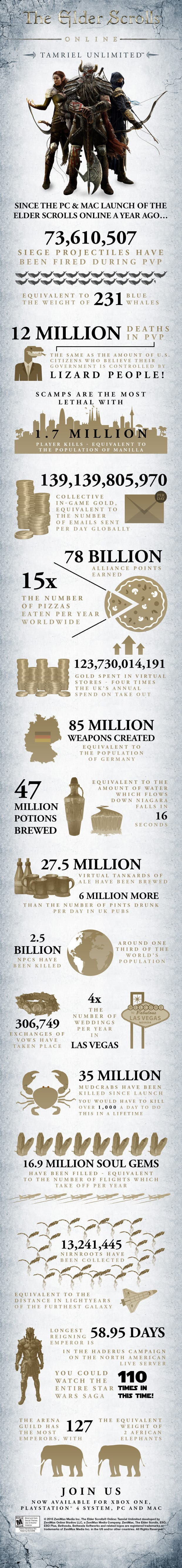 Infografía_The_Elder_Scrolls_Online1