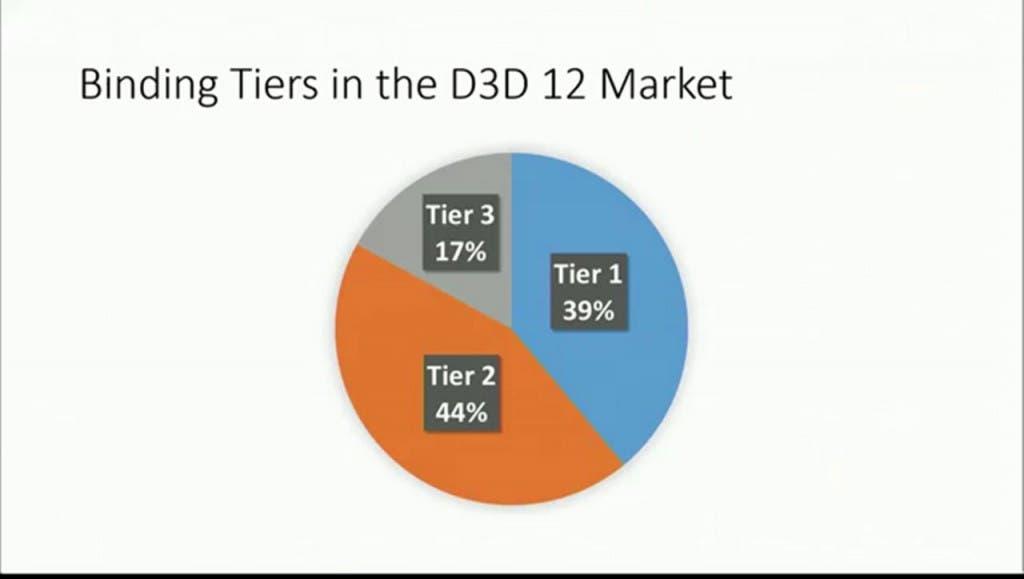 Binding-Tiers-in-the-D3D-DirecX12