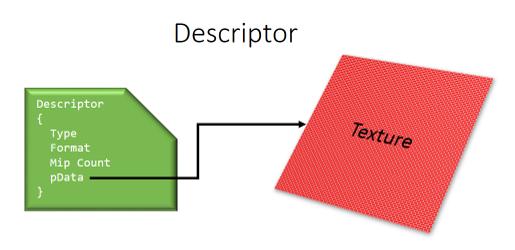 Descriptores DX12