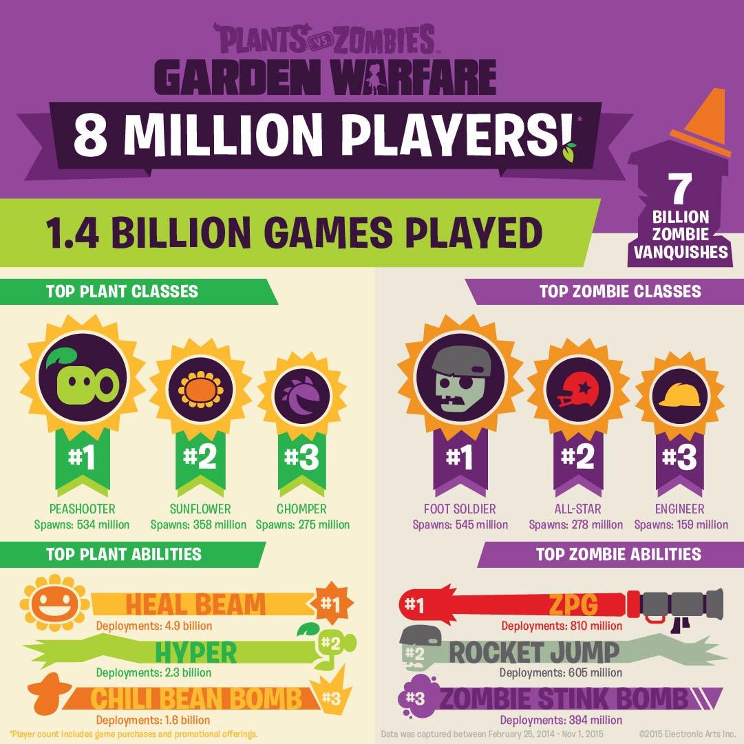 plants vs zombies jugadores