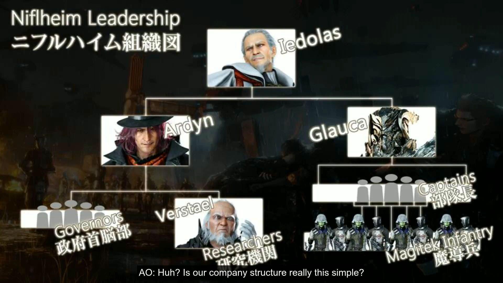 información de Final Fantasy XV