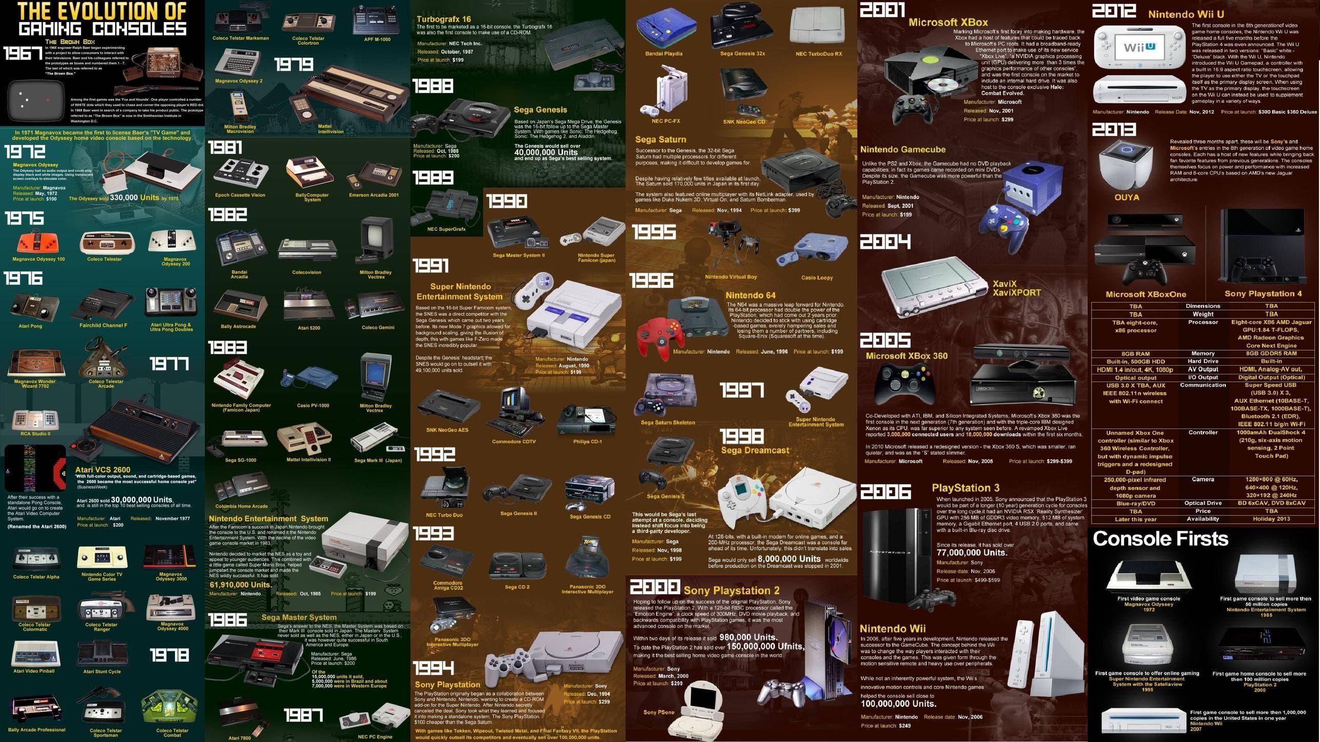Evolución consolas (0)