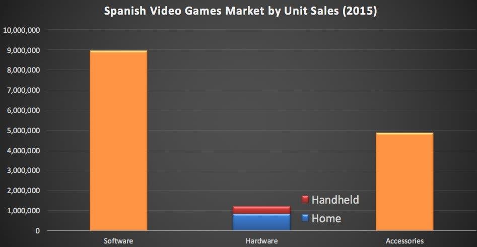 ventas de juegos y consolas españa