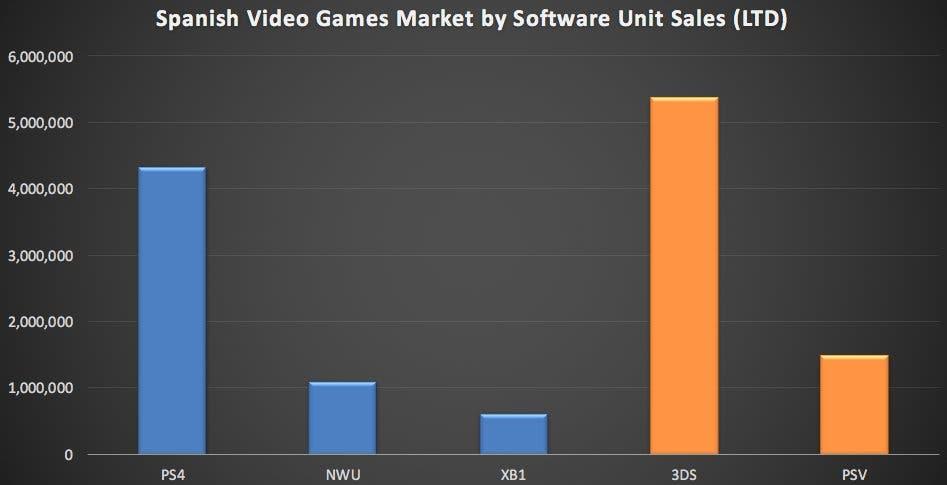 ventas juegos españa lifetime