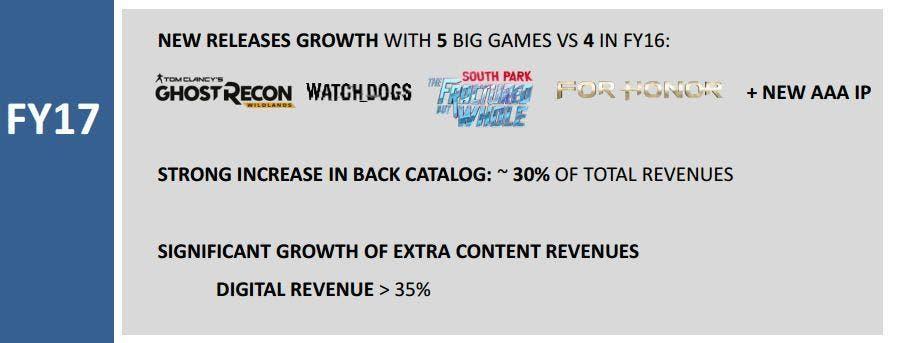 Ubisoft 2016-2017