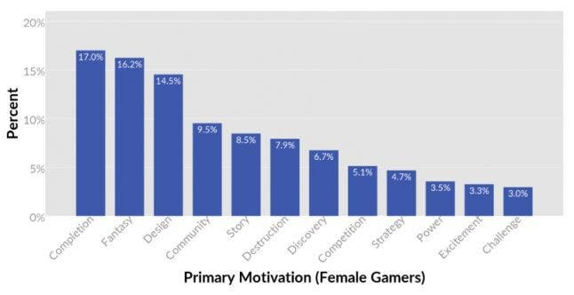 Los hombres y las mujeres queremos cosas diferentes de los videojuegos 3