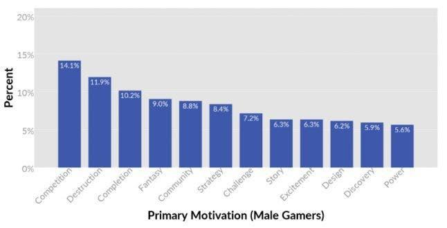 Los hombres y las mujeres queremos cosas diferentes de los videojuegos 2