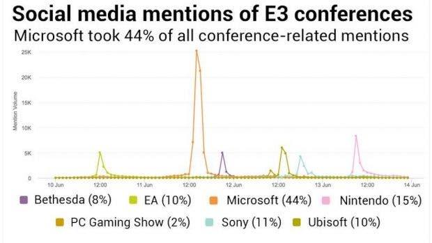 La conferencia de Xbox, éxito rotundo en visitas y feedback del E3 2017 3