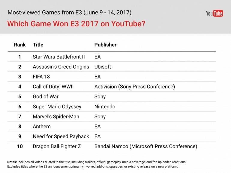Star Wars: Battlefront II fue el juego más visto en Youtube con motivo del E3 2017 2
