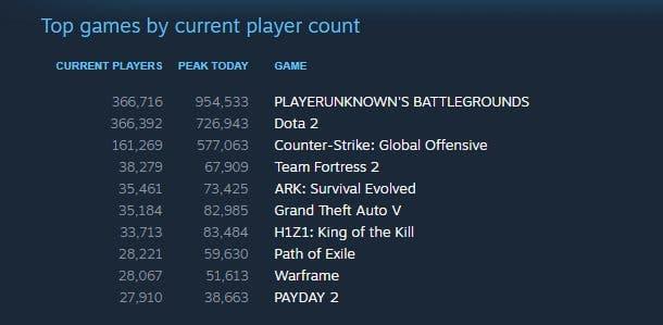 Playerunknown's Battlegrounds destroza récords y roza el millón de jugadores 2