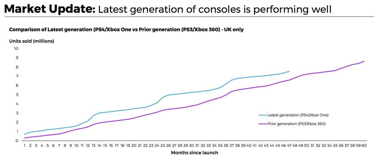 ¿Las consolas están muertas? Comparativa de ventas en UK entre esta generación y la anterior 2