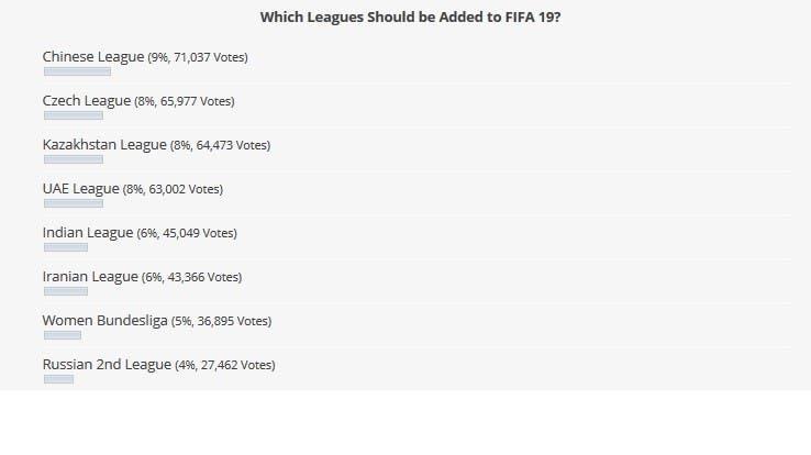 ¿Qué nuevas ligas de FIFA 19 nos gustaría ver? 2