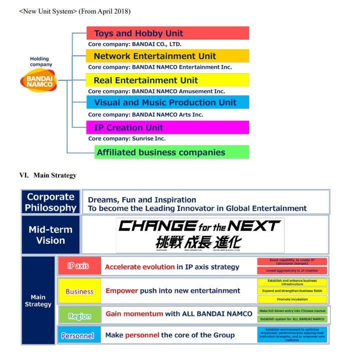 Bandai Namco invertirá mucho más en crear nuevas franquicias 2