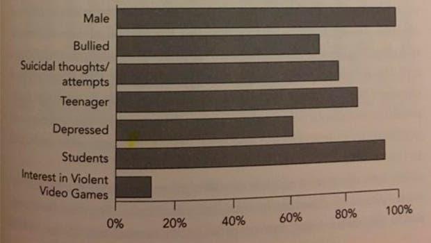 El 80% de los asesinos no tienen interés en los videojuegos 1