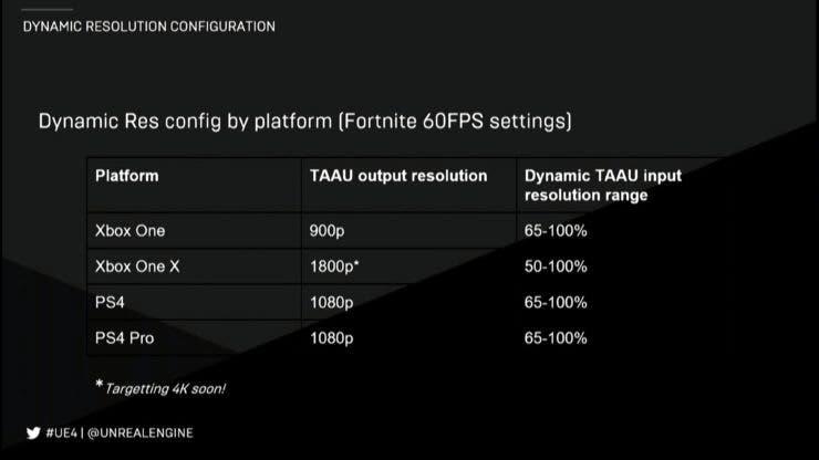 Epic Games actualizará próximamente Fortnite para correr a 4K en Xbox One X 2