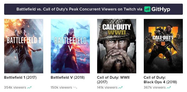Call of Duty es más popular que Battlefield por primera vez en años 2