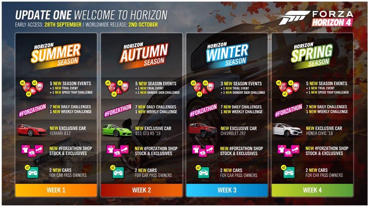 ¿Que podemos esperar del creador de rutas de Forza Horizon 4? 4