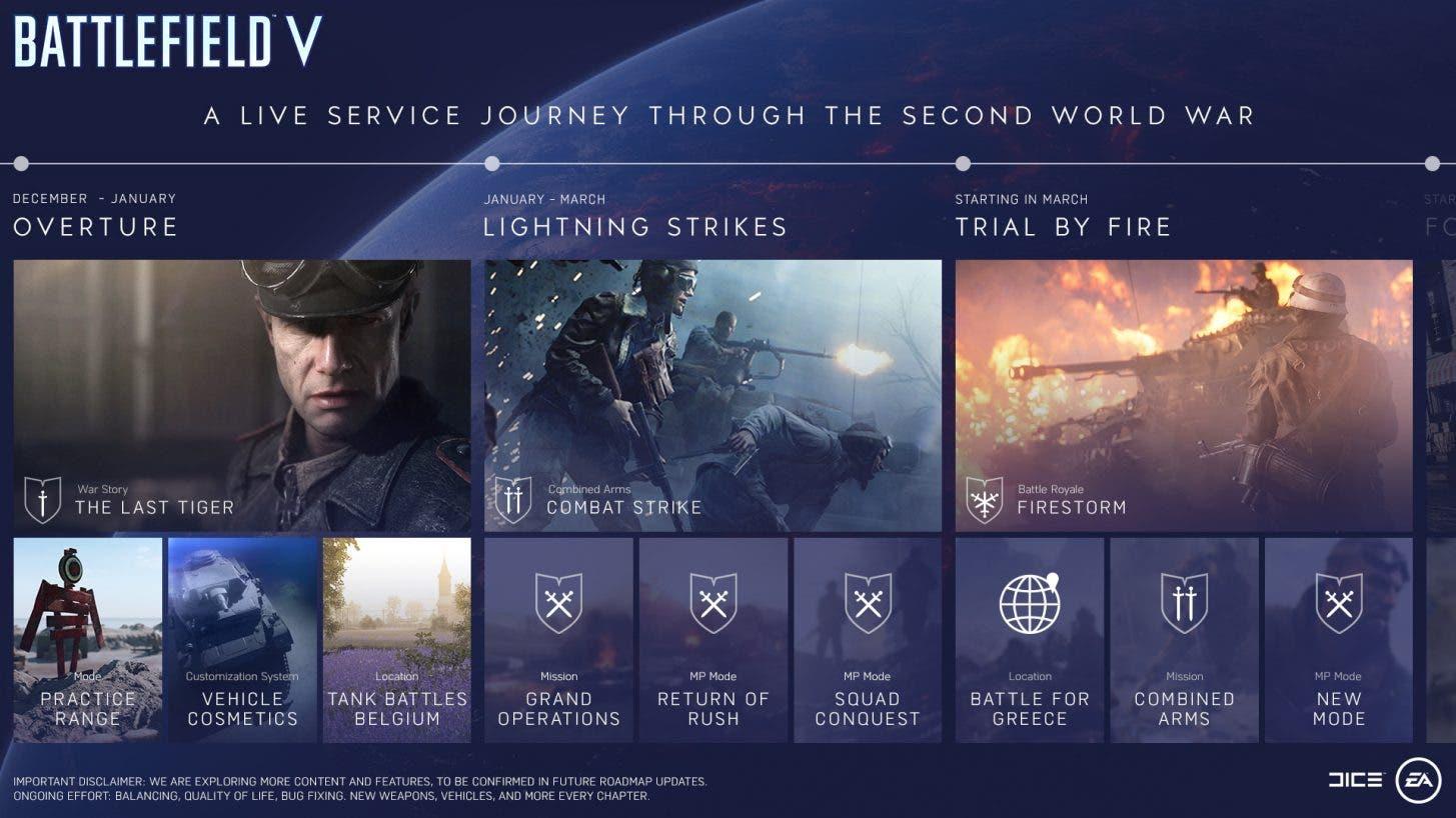 La hoja de ruta de Battlefield V ya presenta contenidos hasta marzo 1