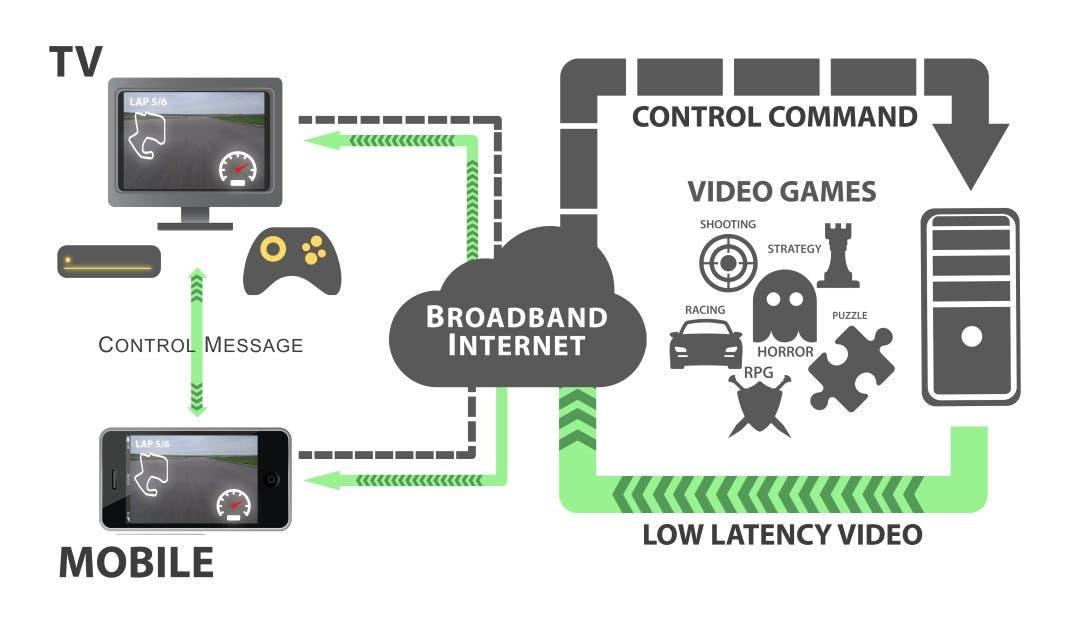 ¿Es el Cloud Gaming una alternativa de futuro? Echamos un vistazo al panorama actual 1
