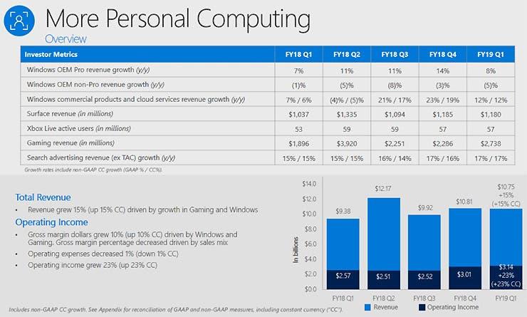 Microsoft multiplica sus ganancias en el sector de los videojuegos 2