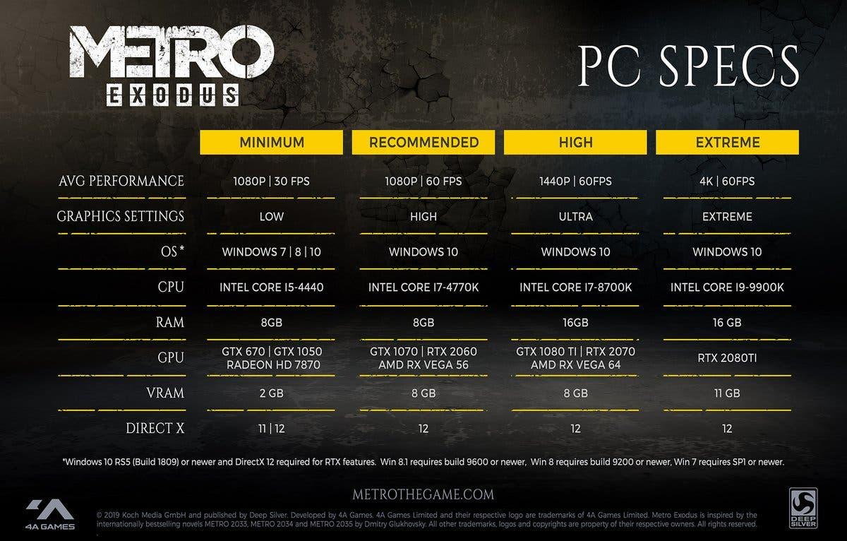 Estos son los requisitos de Metro Exodus en PC, del mínimo hasta el extremo 2