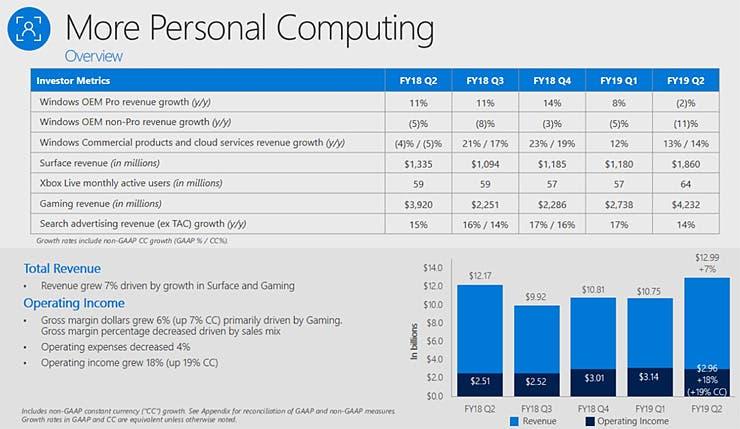 Microsoft continúa creciendo y Xbox firma los mejores datos de la generación 2