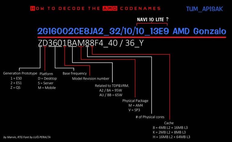 El SoC AMD Gonzalo hace aparición: Xbox Scarlett usaría Zen y Navi 2