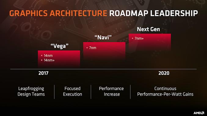 AMD confirma que las Navi de alto rendimiento están en camino