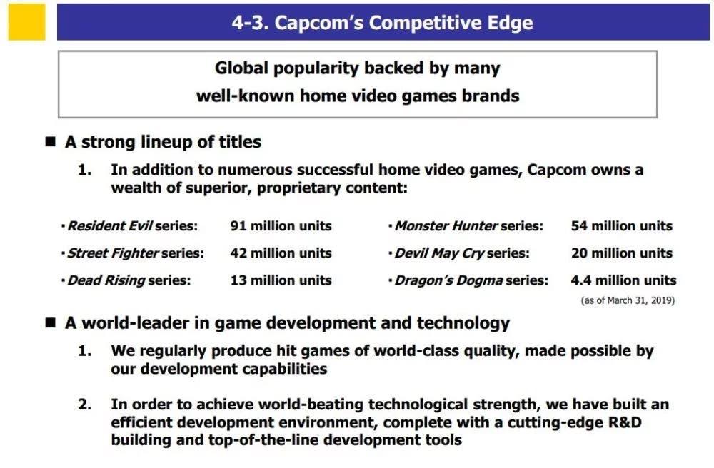 Capcom celebra el éxito de ventas de sus principales sagas 2
