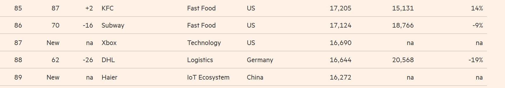 Xbox se cuela entre las 100 marcas más valiosas del mundo 2