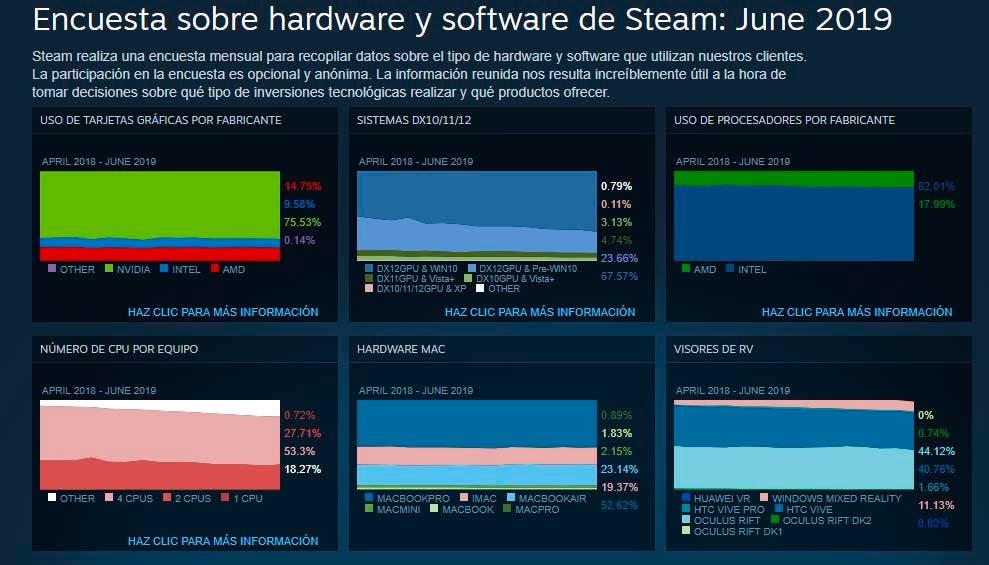 AMD pide a Steam que corrija su herramienta de estadísticas de hardware