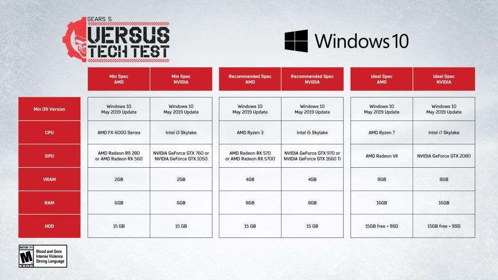 Estos son los requisitos para jugar a la alpha técnica de Gears 5 en PC