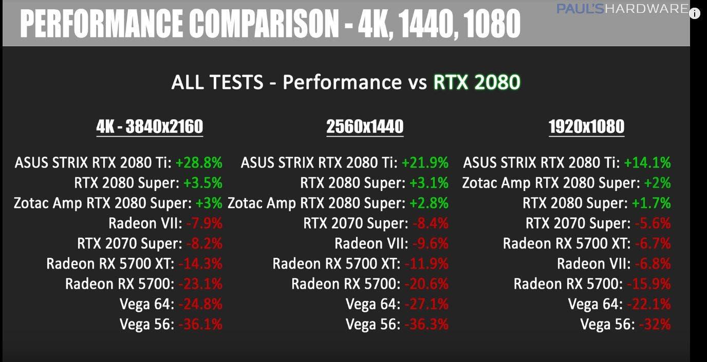 Primeras comparativas de la RTX 2080 Super descubriendo su rendimiento