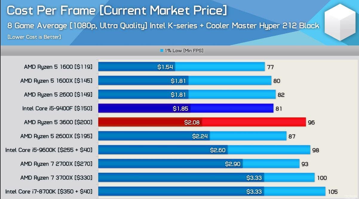 Batalla por la calidad-precio entre el AMD Ryzen 5 3600 y el Intel i5 9400F