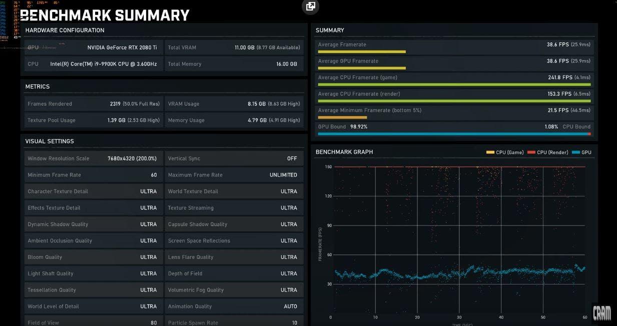 Gears 5 muestra un rendimiento espectacular en este test de rendimiento con una RTX 2080 Ti, hasta en 8K