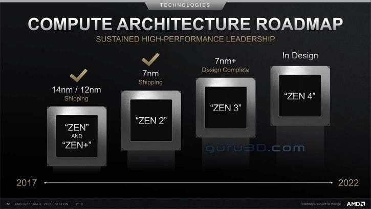 AMD confía plenamente en el desarrollo de la próxima generación de consolas 3