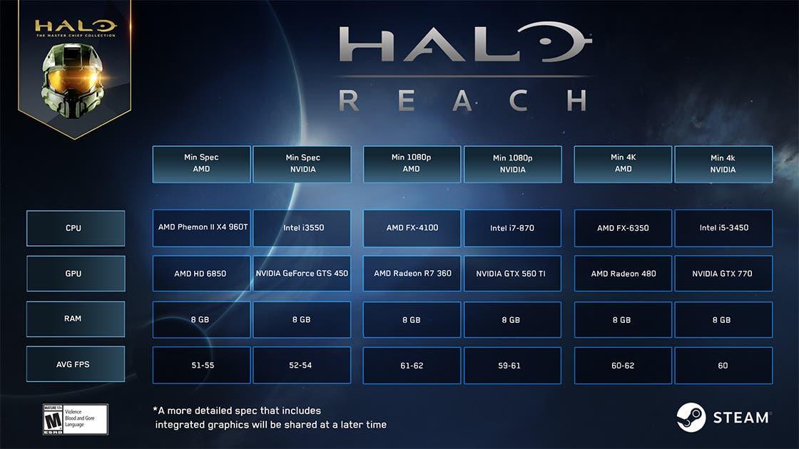 Nuevos requisitos mínimos y para 4K para jugar a Halo: Reach en PC, describen un juego muy accesible
