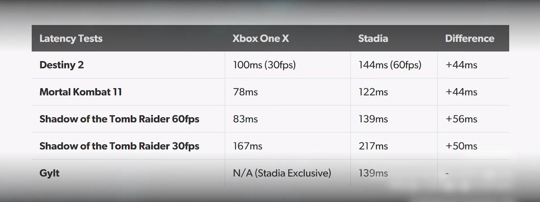 Google Stadia saca pecho en calidad frente a Xbox One X, pero no tanto en la latencia