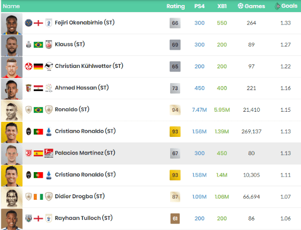 mejor goleador de FIFA 20