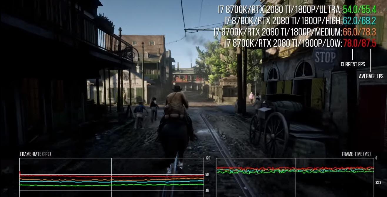 ¿Qué hay que hacer para jugar a Red Dead Redemption II a 60fps en PC?