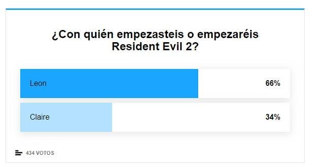 ¿Empezar Resident Evil 2 con Leon o Claire? Esto fue lo que opinasteis 2
