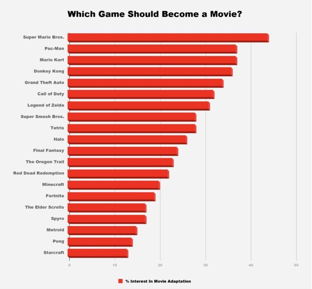 En Estados Unidos lo tienen claro, ¿qué videojuego os gustaría ver convertido en película? 2
