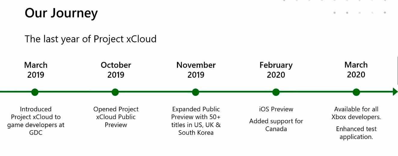 Los progresos alcanzados en el desarrollo de xCloud han sido notables, tal como se ha mostrado en Game Stack Live 2