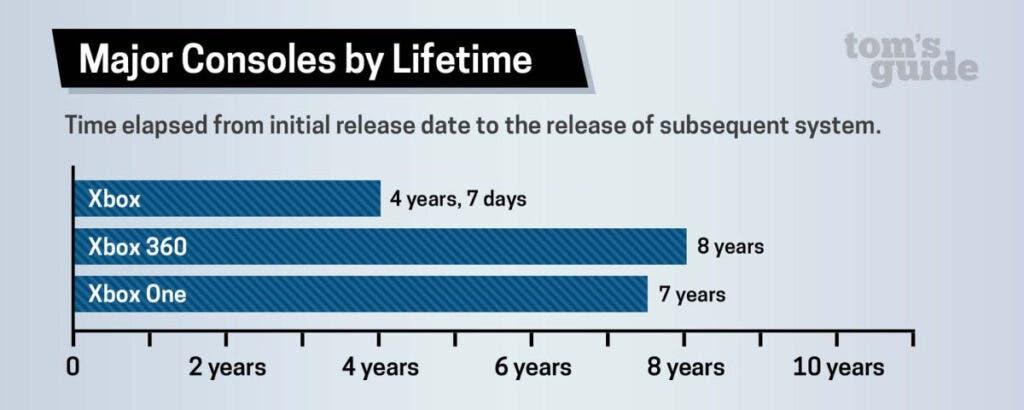 ¿Cuánto tiempo durará Xbox Series X?