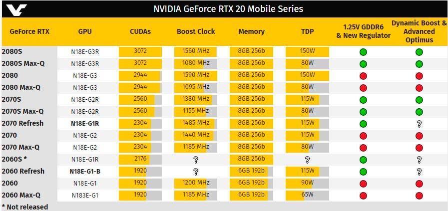 Nvidia va actualizando toda su gama GeForce RTX20 para portátiles 2