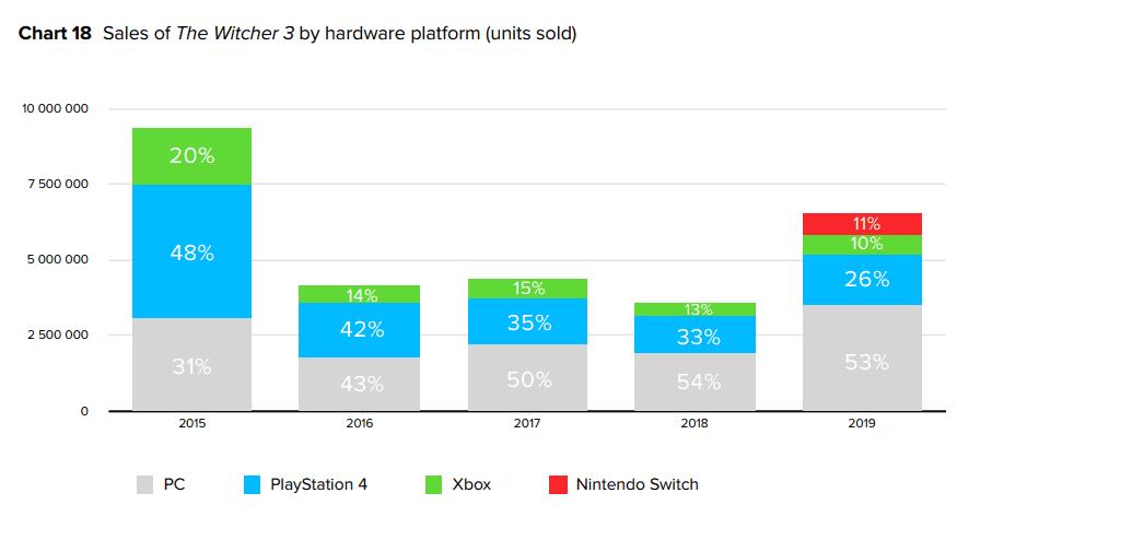 Las ventas de The Witcher 3 en PC doblan a las de consola en 2019 2